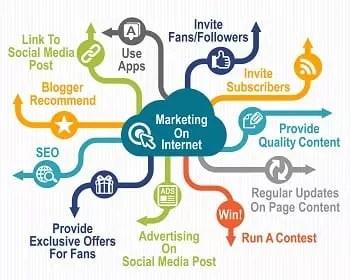 Marketing Internet