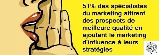 meilleures perspectives de qualité avec le marketing d'influence