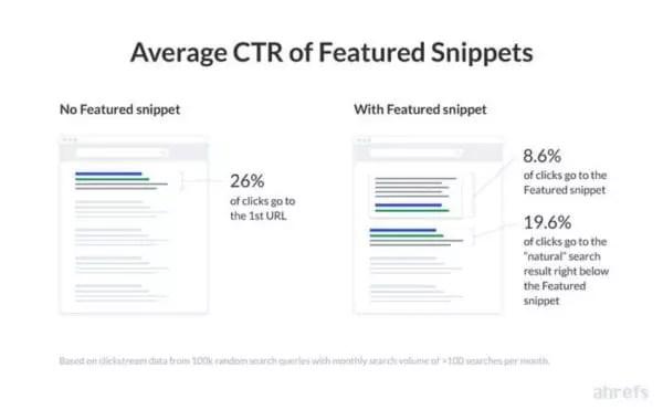 En moyenne, le taux de clics (CTR) des premiers résultats baisse de 8% s'il existe un snippet mis en avant