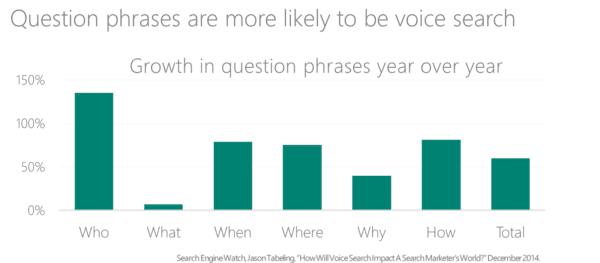 Lorsque des personnes effectuent des recherches vocales, elles utilisent des expressions telles que: où, pourquoi, quand et comment