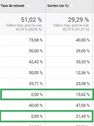 Taux de rebond de site Web et exemple de taux de sortie