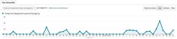 Google Analytics - Vitesse du site internet