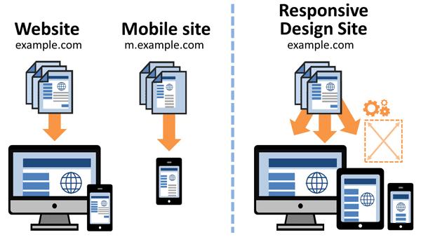 graphique montrant la différence entre la conception mobile et la conception responsive