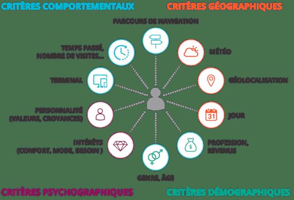 Comment utiliser la psychographie pour le marketing psychographique fondé sur les données