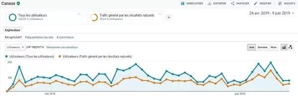 Une capture d'écran de segments de valeur dans Google Analytics