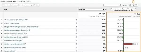 Vue comparative du temps de chargement moyen d'une page dans Google Analytics