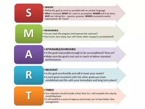 Vous voulez créer des objectifs SMART pour votre campagne. SMART signifie Spécifique, Mesurable, Atteignable, Réaliste et Temporel.