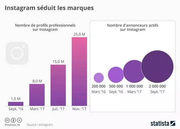 Le marketing digital pour les marques de luxe passe par les réseaux sociaux