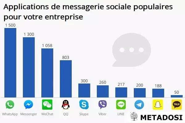 applications de messagerie sociale populaires pour votre entreprise