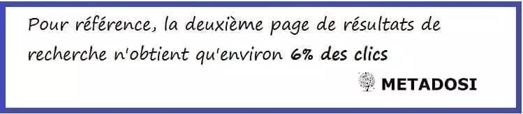 La deuxième page de résultats de recherche n'obtient que 6 % des clics
