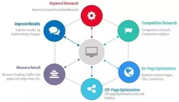 Stratégie SEO - Cycle d'un plan SEO typique