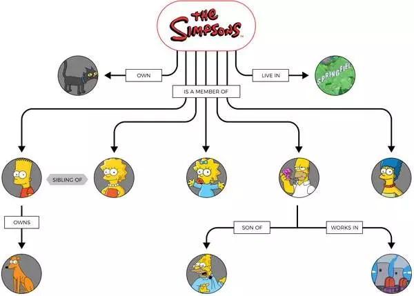 Qu'est-ce que la recherche sémantique ?