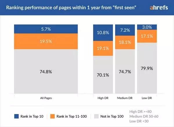 améliorer l'optimisation des moteurs de recherche