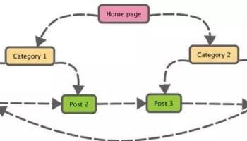 Que sont les liens internes et pourquoi est-ce important ?