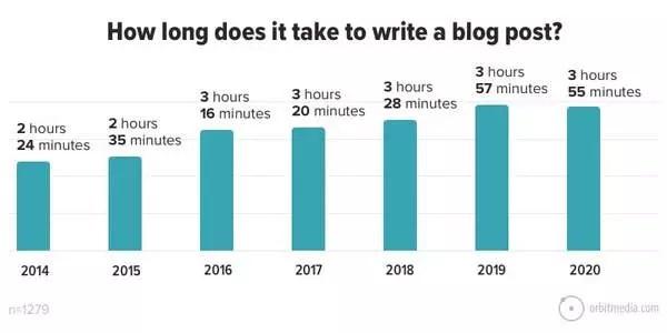 Combien de temps faut-il pour écrire un article de blog