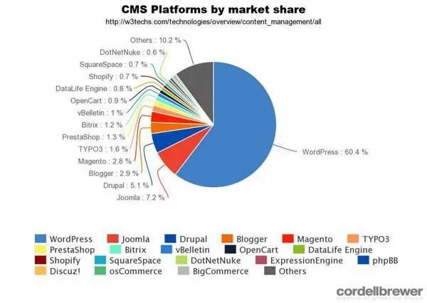 Données sur la popularité des CMS Crédit : BuiltWith
