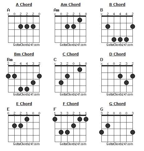 Ukulele, Ukulele chords and Guitar chords on Pinterest