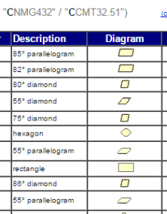 Insert designation chart also search results for cutting vision rh metalcuttingvision