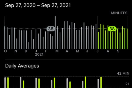 MJR Health Update – Exercise Avg for the last year