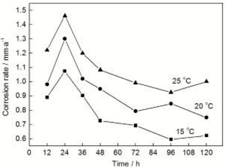 Experimental study on corrosion of ductile iron water