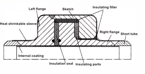 Discussion on galvanic corrosion control measures for