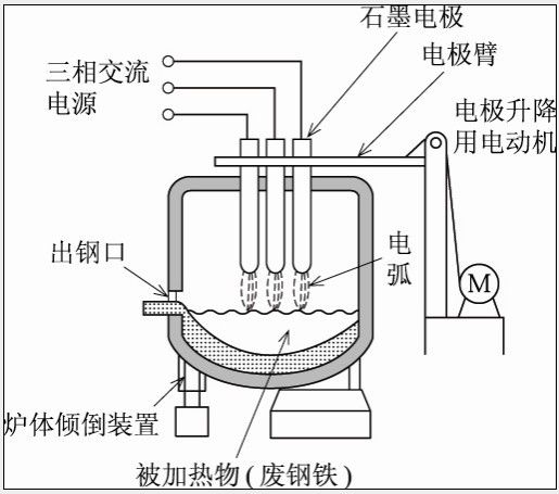 High Impedance Series Electric Arc Furnace , Electric