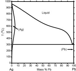 Ag-Pb Phase Diagram & Computational Thermodynamics