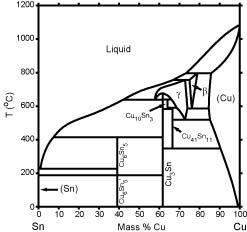 Cu-Sn Phase Diagram & Computational Thermodynamics