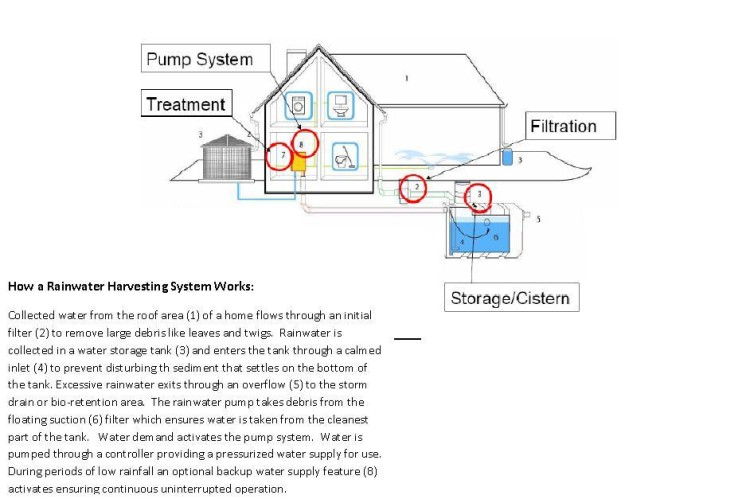 How a Water Collection System Works