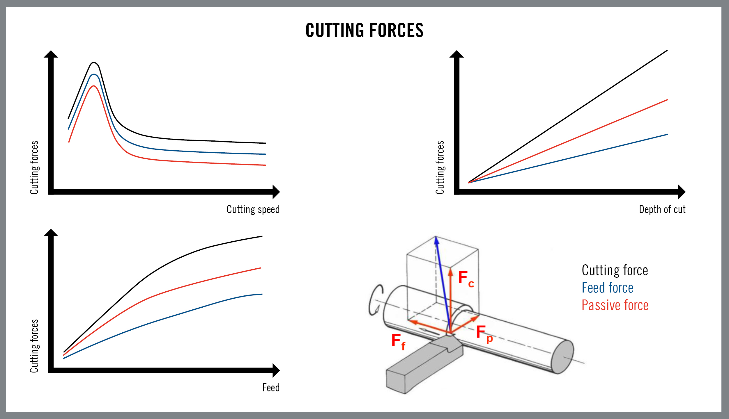 Mechanical loads and cutting geometries in turning