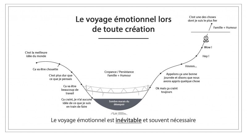 Le voyage émotionnel lors de toute création