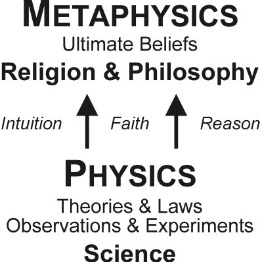 What Is Metaphysics? The Study of the True Nature of Reality.