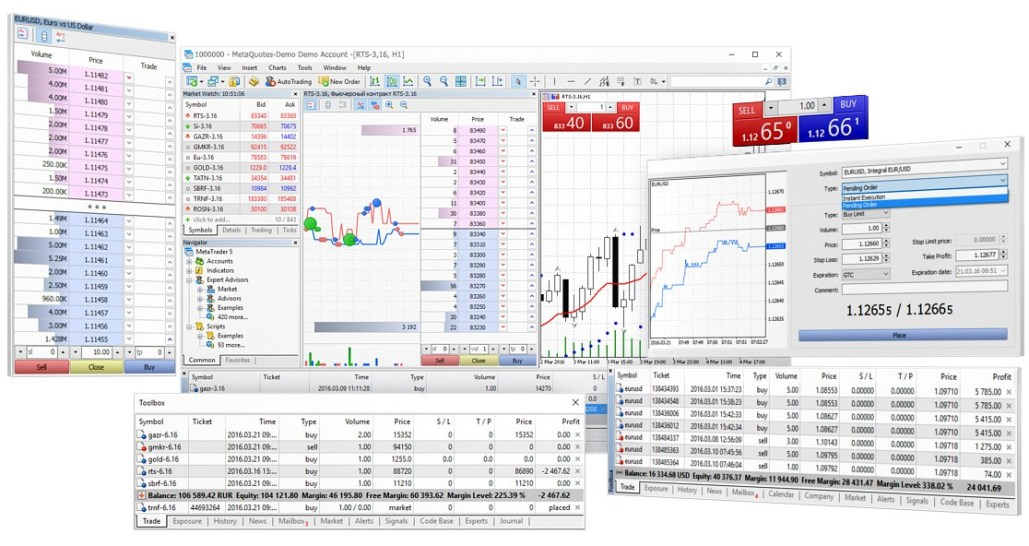 MT5 Trading Platform Description - Metatrader 5 tutorials