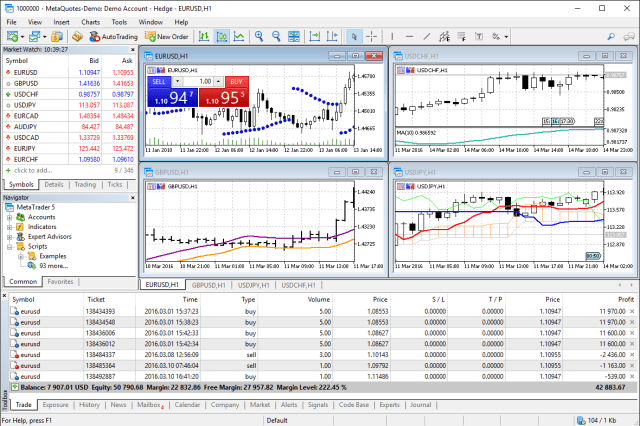 MT5 TradingPlatform Description | he MetaTrader 5 multi-asset platform supports the hedging method, which allows opening multiple positions of the same financial instrument, of opposite or same direction. This feature is widely used in Forex trading