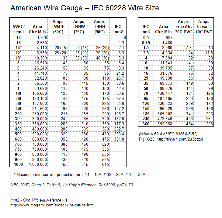 American wire gauge conversion dolgular increasing wire gauge by twisting pairs electrical engineering keyboard keysfo Images
