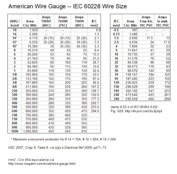 American wire gauge code table images wiring table and diagram american wire gauge to square millimeters gallery wiring table awg vs mm2 table brokeasshome american wire greentooth Images