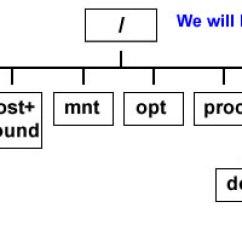 Directory Tree Diagram What Is A Flow Chart Unix Basic Tutorial Image Description