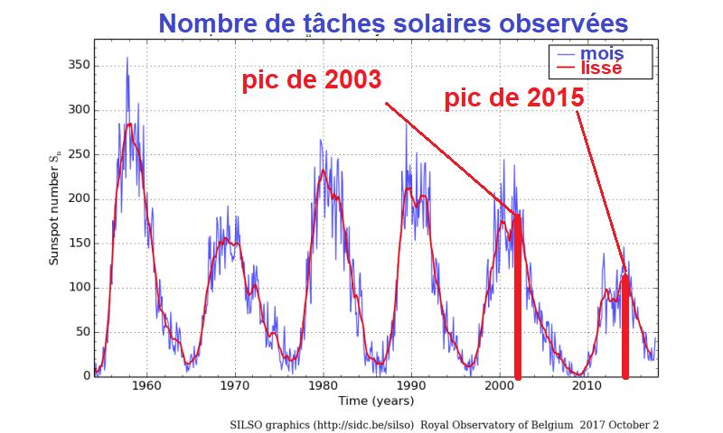 Image d'illustration pour Tempête solaire - des aurores boréales jusqu'en France?