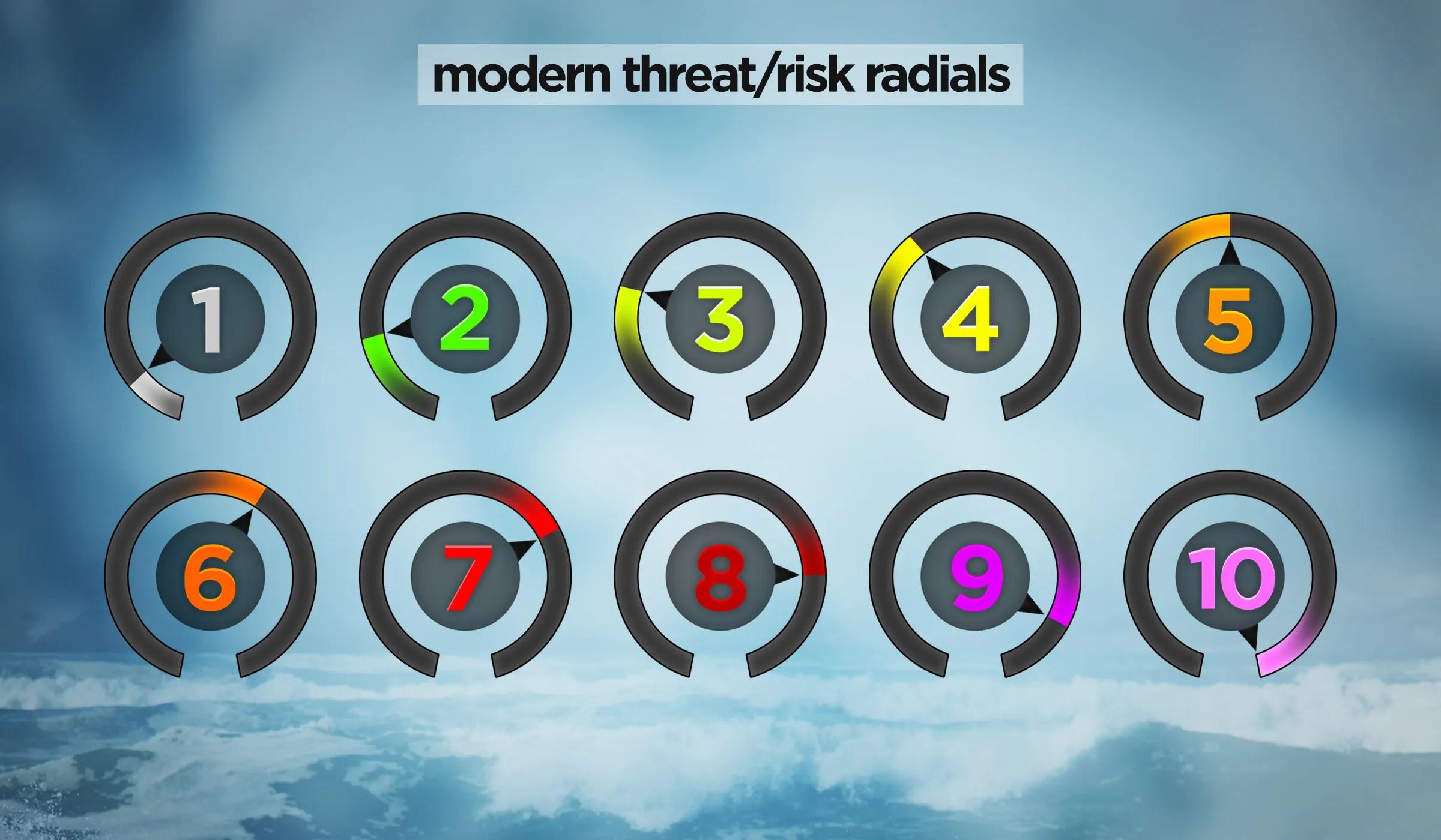 Risk Radials M 1