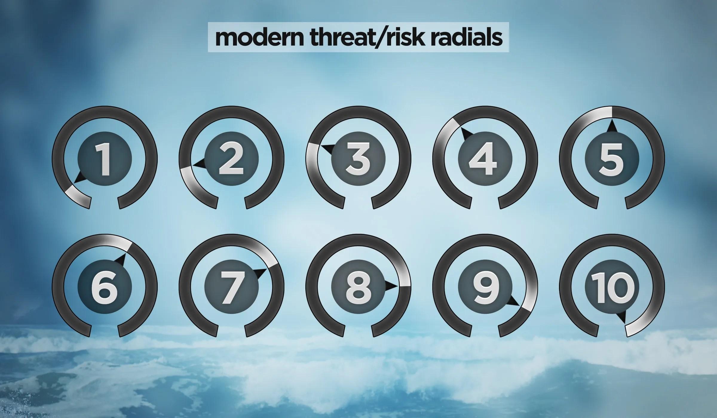 Risk Radials M 2