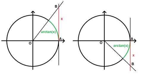 arctan(x) sur le cercle trigonométrique