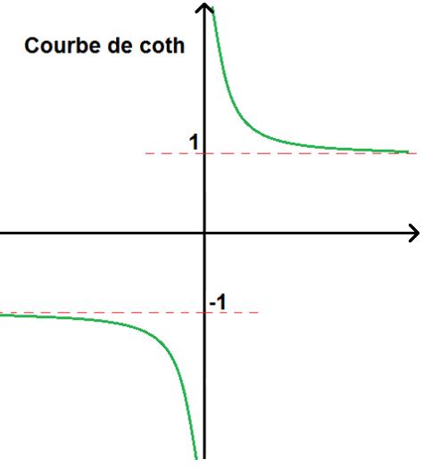 Courbe de la fonction coth cotangente hyperbolique