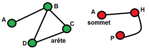 Exemples de graphes
