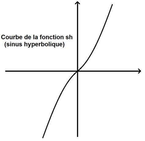 Courbe de la fonction sinus hyperbolique