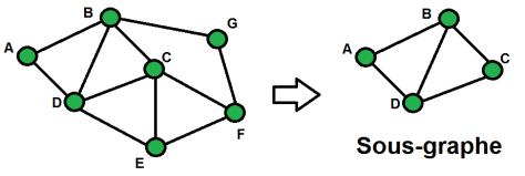 Exemple de sous-graphe