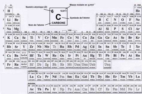 Tableau de mendele ev m thode maths for W tableau periodique