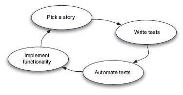 Acceptance Test Driven Development (TDD) Explained