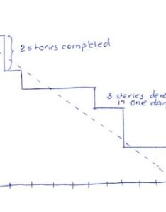 also understanding the scrum burndown chart rh methodsandtools