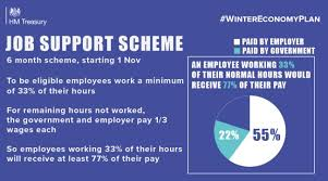 An infographic of the Job Support Scheme produced by the Government