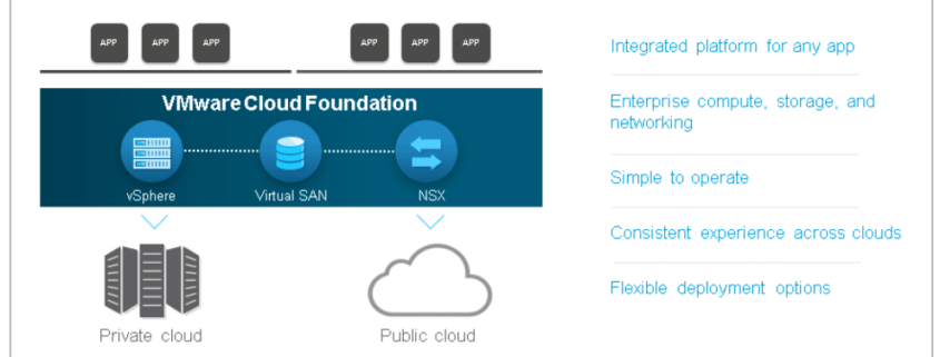 VMware Cloud Foundation - img1-2